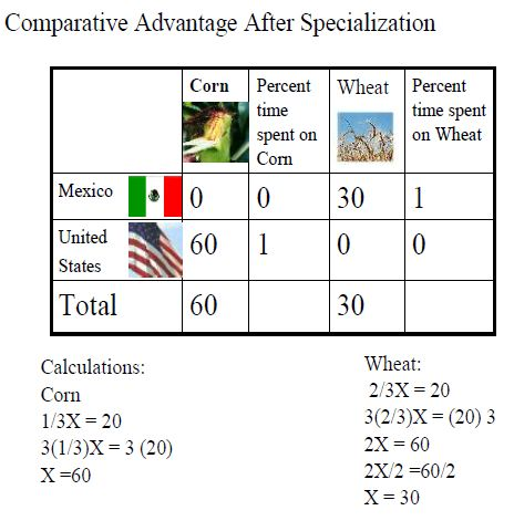 absolute advantage and comparative advantages The idea of absolute advantage is different than the theory of comparative advantage, which says that nations should specialize in producing the good in which they have the lowest opportunity cost.