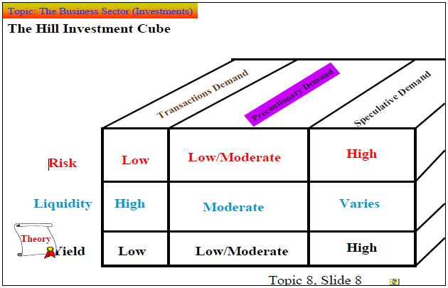 Hill Investment Cube