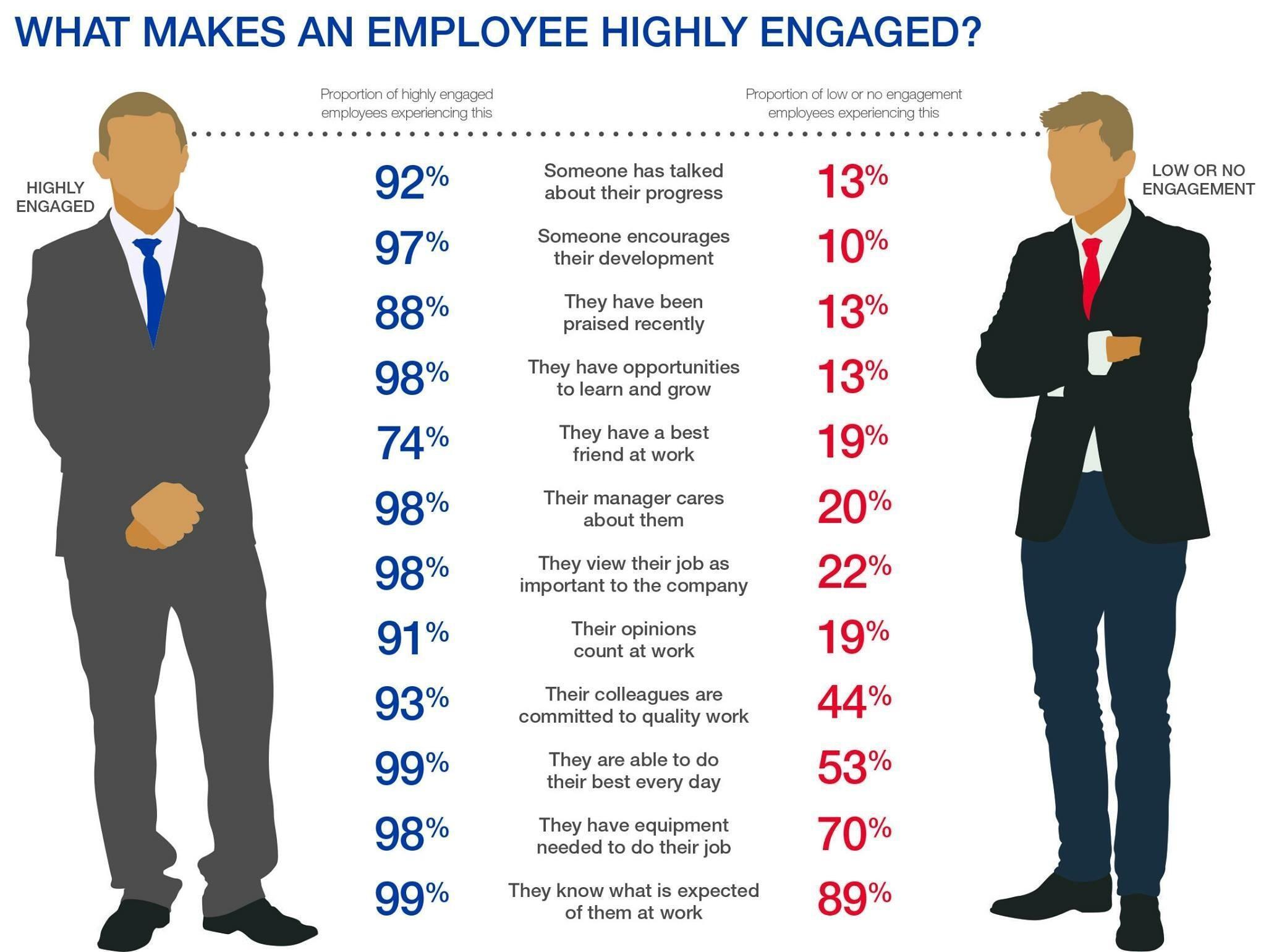 Where do we stand on employee engagement today?
