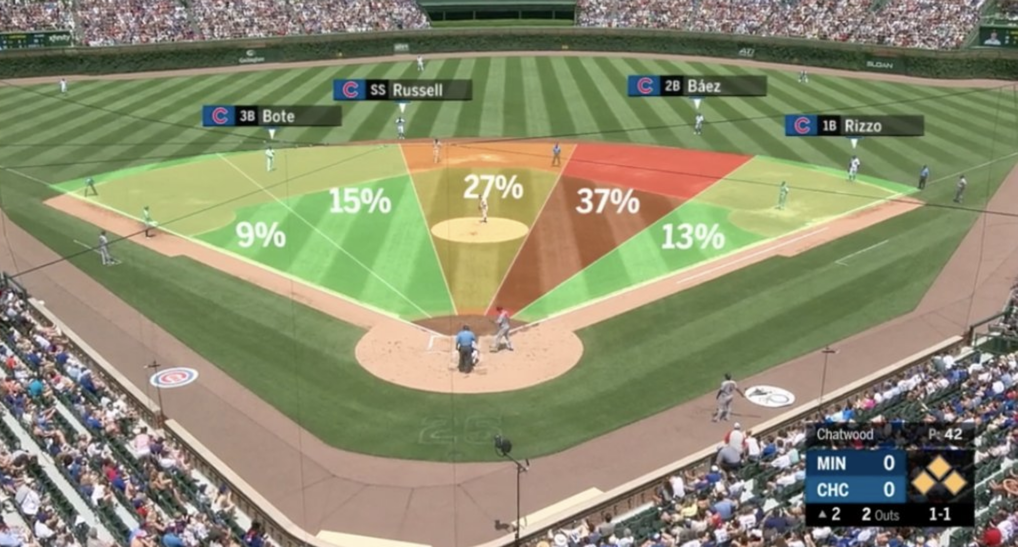 Analytics Take Front a Front Seat at the MLB All-Star Game