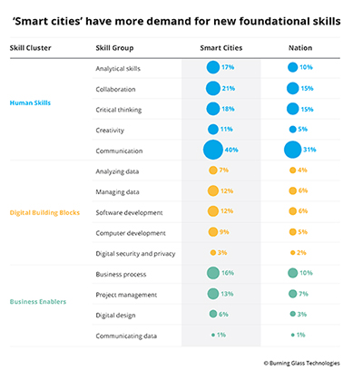 The New Foundational Skills of the Digital Economy