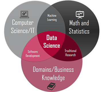 Can Higher Education Keep Up with the Demand for Data Scientists?