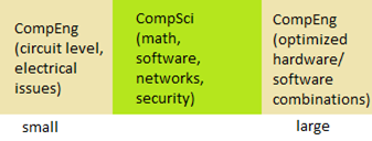Computer Science vs. Computer Engineering: What's the Difference?