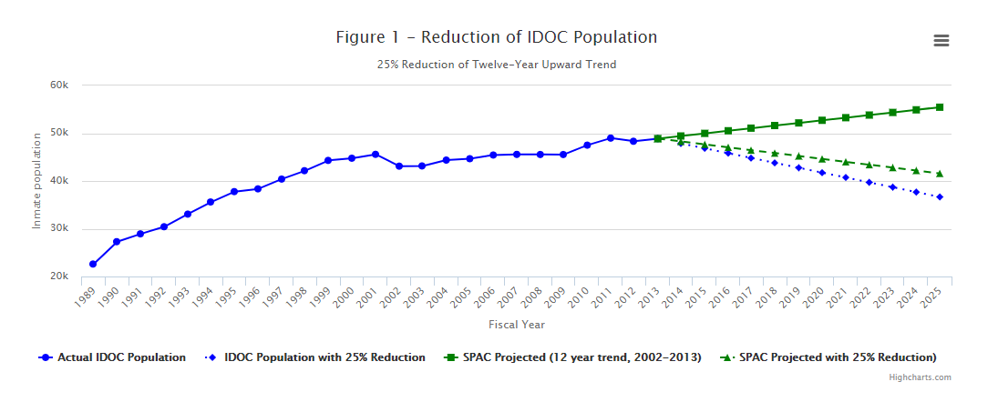 Declining Prison Population Heading Toward Goal of 25 Percent Decline by 2025