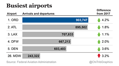 O'Hare is Once Again the Nation's Busiest Airport